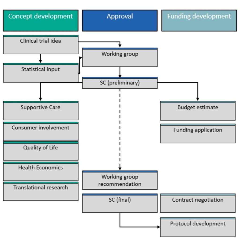 Developing research and clinical trial concepts